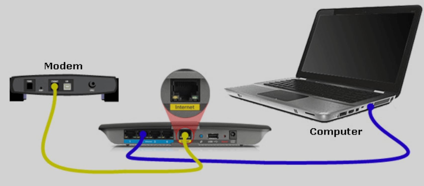 How To Access Linksys Router Login & Linksys Router